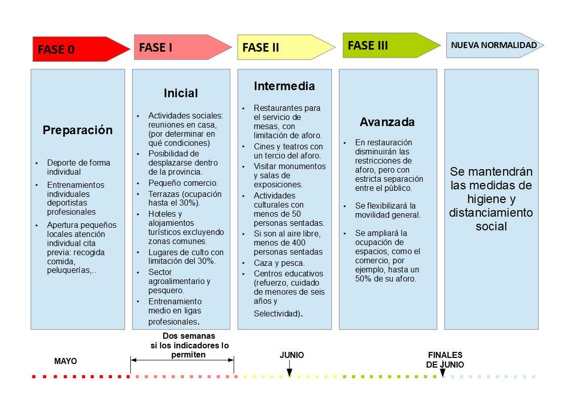 TRANSICIÓN A LA NORMALIDAD