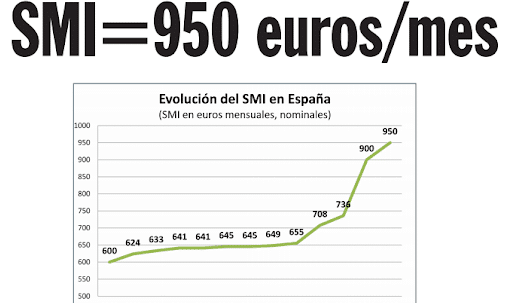 Evolución del SMI en España